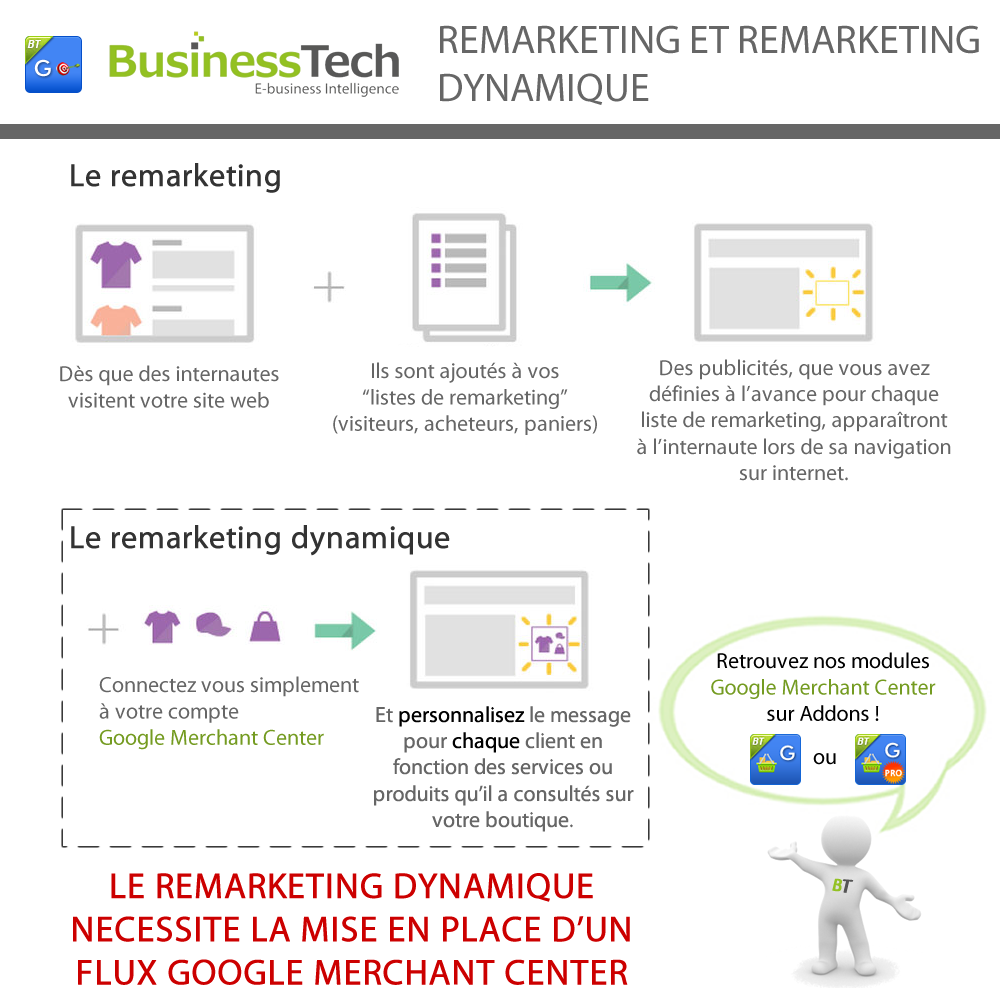 Module Google Remarketing + Dynamique