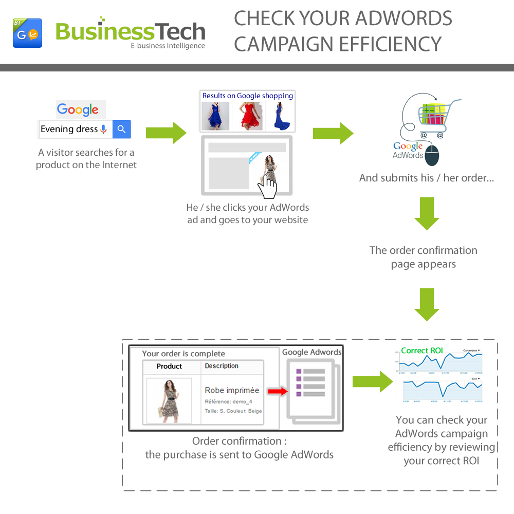 Google Adwords Conversion Tracking Pro