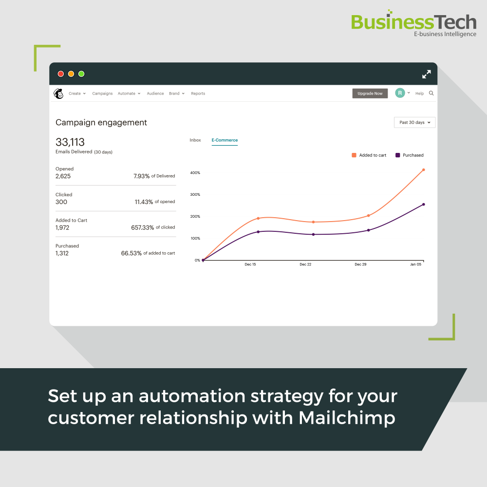 MailChimp E-Commerce Automation